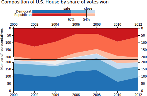 Distribution of U.S. House by share of votes won