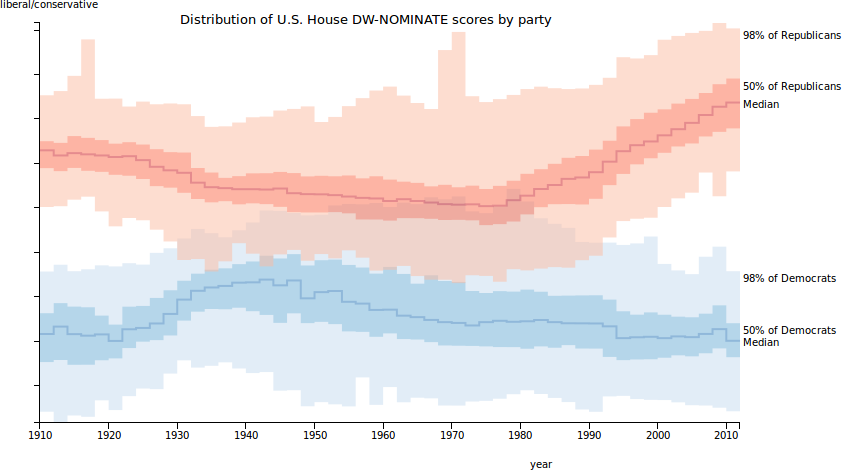 Distribution of DW-NOMINATE first dimension scores by party